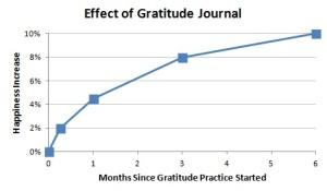 Effect-of-Gratitude-Journal