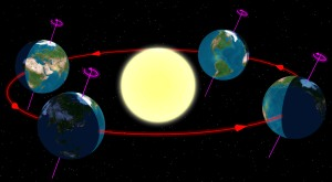 en.wikipedia.org Summer Solstice